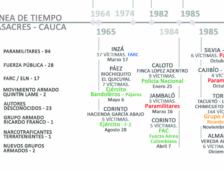 Línea de tiempo de las masacres cometidas en el Cauca desde 1964 a marzo de 2019